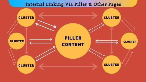 Internal linking and cluster